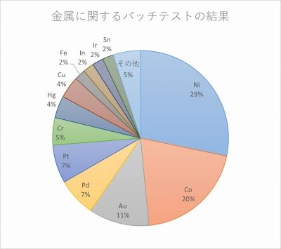 金属アレルギーパッチテストの結果,広島市西区草津新町,アルパーク歯科・矯正・栄養クリニック